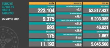 Türkiyədə koronavirusa yoluxma yenidən artdı